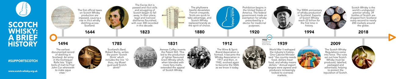 History of Scotch Infographic